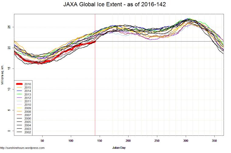 JAXA Global Ice Extent - as of 2016-142