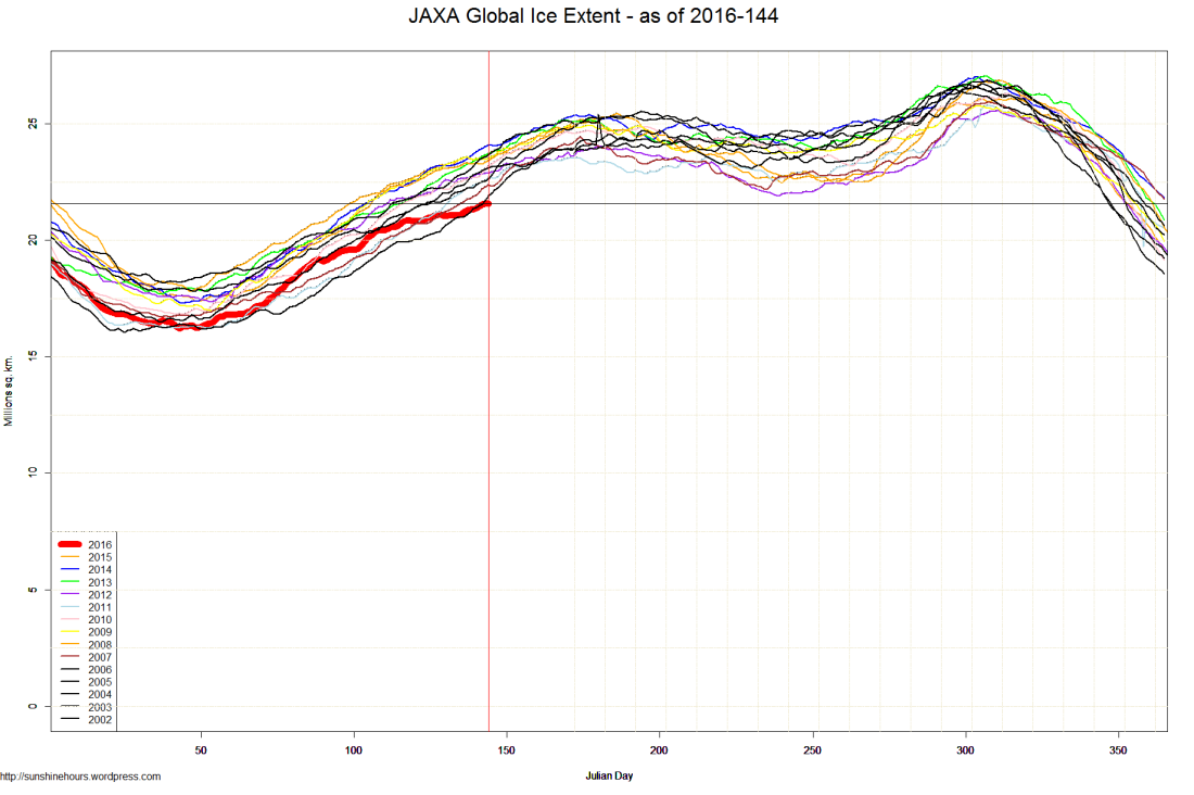 JAXA Global Ice Extent - as of 2016-144