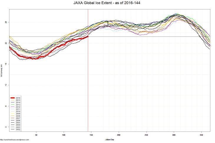 JAXA Global Ice Extent - as of 2016-144