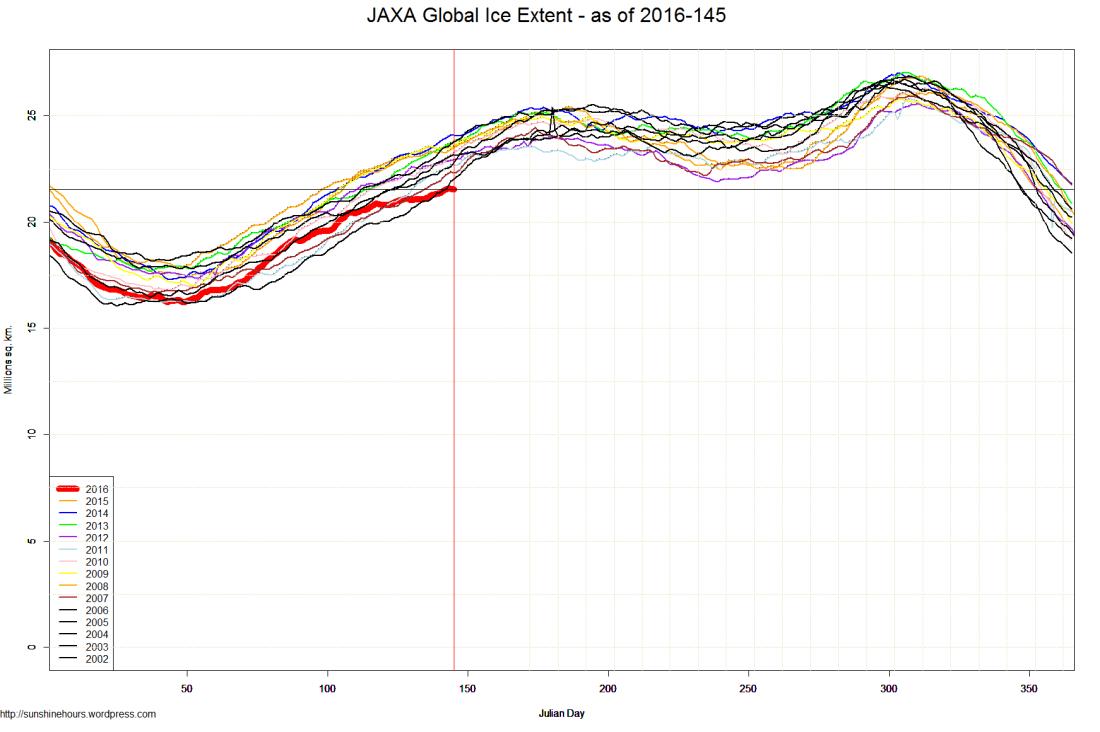 JAXA Global Ice Extent - as of 2016-145
