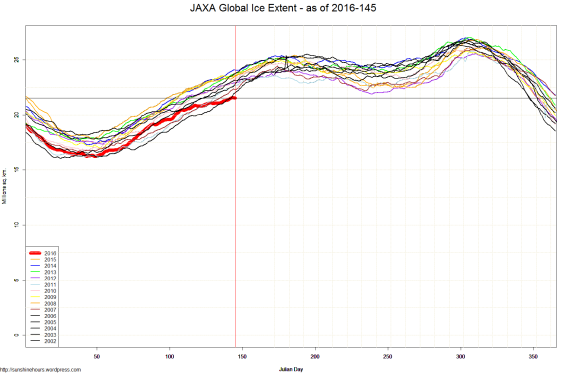 JAXA Global Ice Extent - as of 2016-145