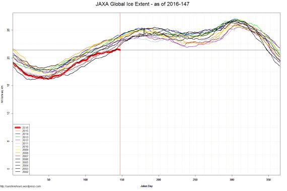 JAXA Global Ice Extent - as of 2016-147