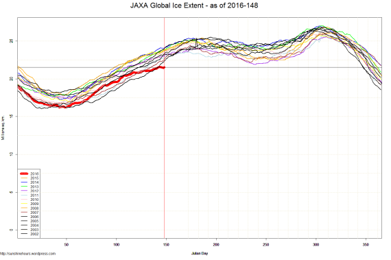 JAXA Global Ice Extent - as of 2016-148