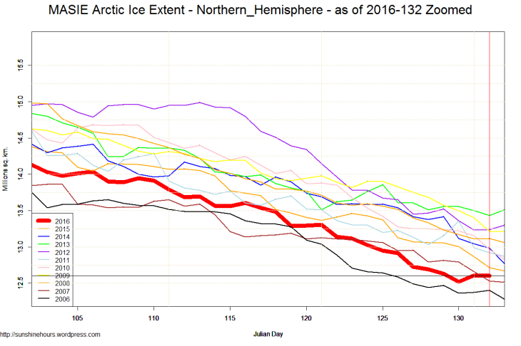 MASIE Arctic Ice Extent - Northern_Hemisphere - as of 2016-132 Zoomed