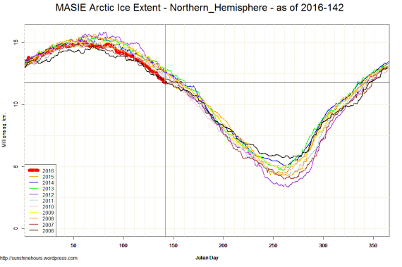 MASIE Arctic Ice Extent - Northern_Hemisphere - as of 2016-142