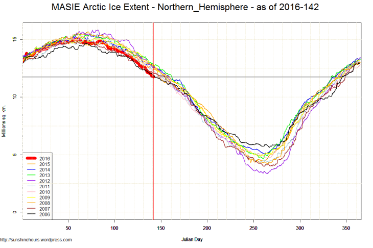 MASIE Arctic Ice Extent - Northern_Hemisphere - as of 2016-142