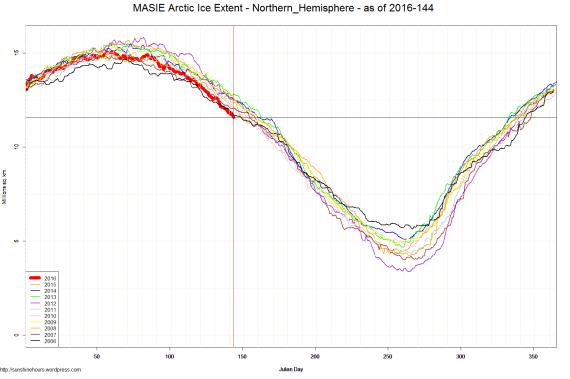 MASIE Arctic Ice Extent - Northern_Hemisphere - as of 2016-144