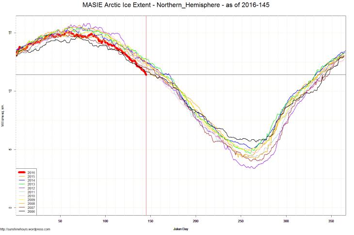 MASIE Arctic Ice Extent - Northern_Hemisphere - as of 2016-145