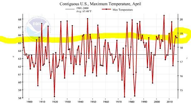 NOAA_Apr_2016_Max_Graph