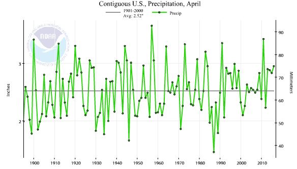 NOAA_Apr_2016_Precip_Graph