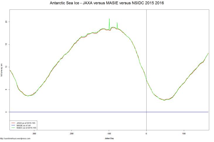 Antarctic Sea Ice - JAXA versus MASIE versus NSIDC 2015 2016