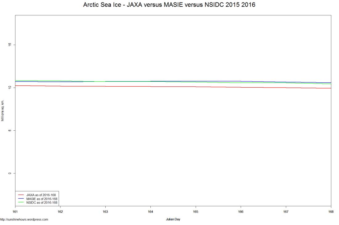 Arctic Sea Ice - JAXA versus MASIE versus NSIDC 2015 2016