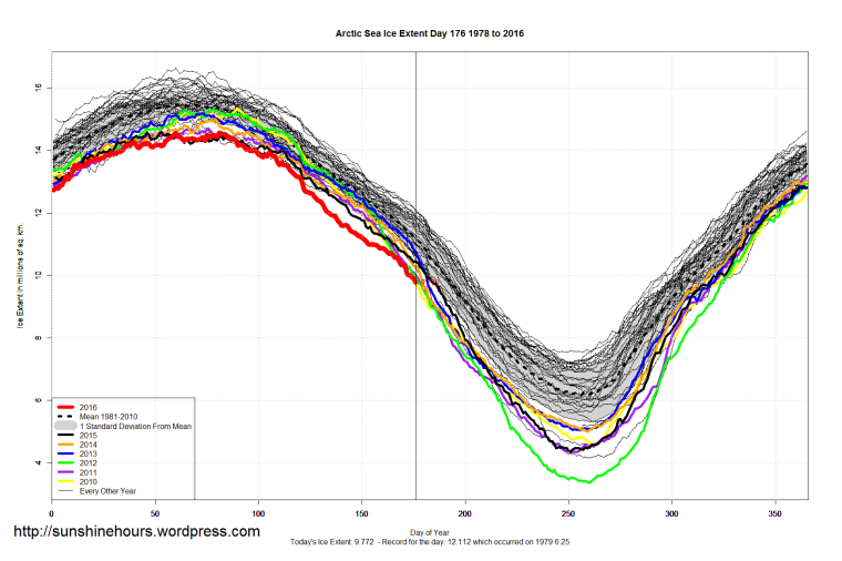 Arctic_Sea_Ice_Extent_2016_Day_176_1981-2010