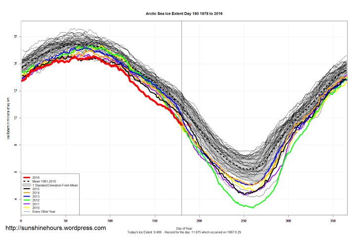 Arctic_Sea_Ice_Extent_2016_Day_180_1981-2010