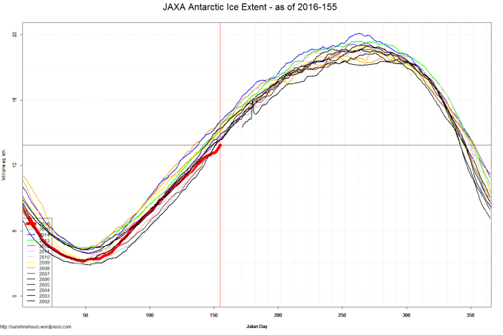 JAXA Antarctic Ice Extent - as of 2016-155