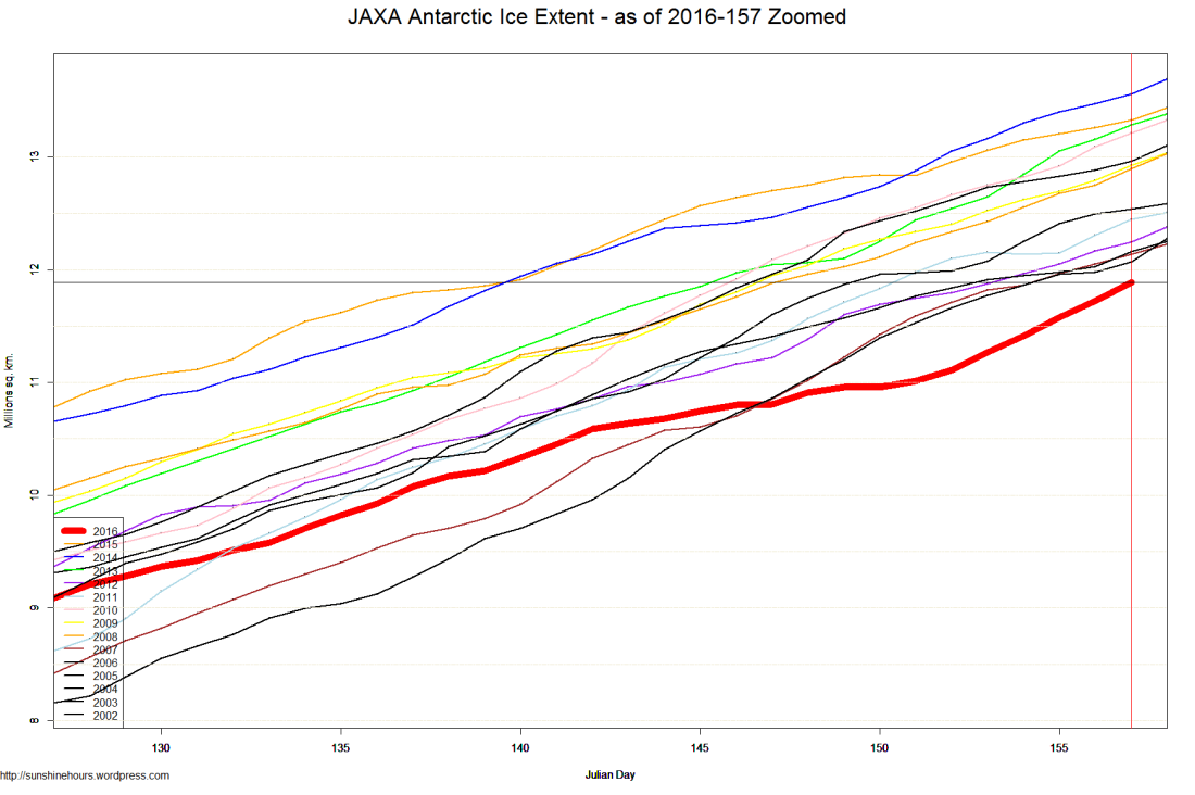 JAXA Antarctic Ice Extent - as of 2016-157 Zoomed