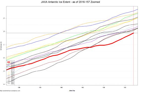 JAXA Antarctic Ice Extent - as of 2016-157 Zoomed