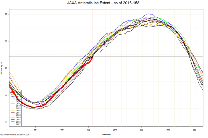 JAXA Antarctic Ice Extent - as of 2016-158
