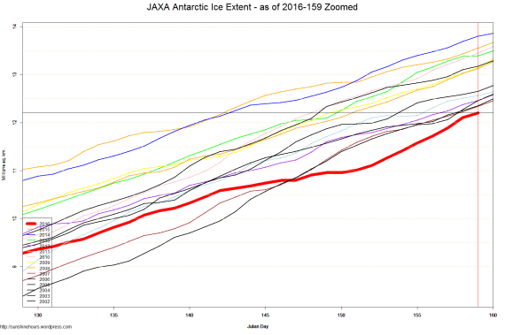 JAXA Antarctic Ice Extent - as of 2016-159 Zoomed
