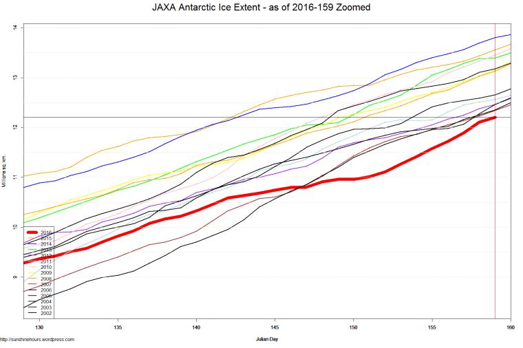 JAXA Antarctic Ice Extent - as of 2016-159 Zoomed