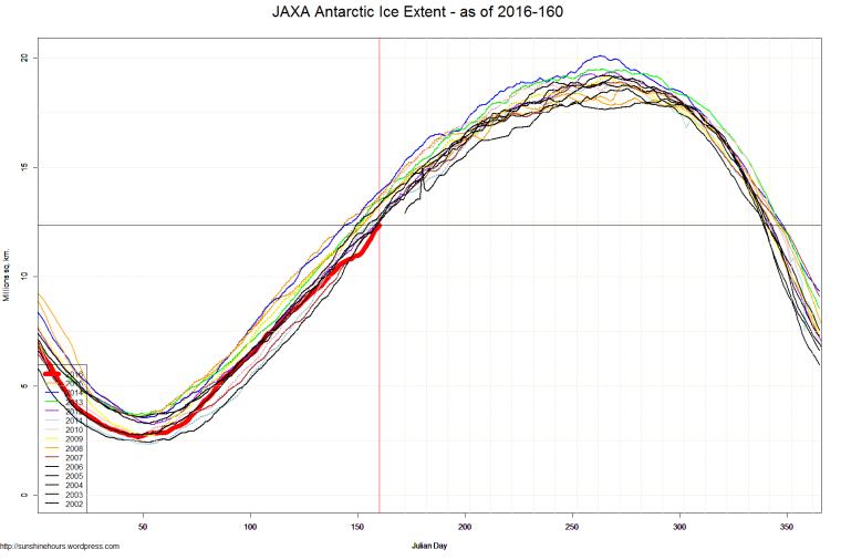 JAXA Antarctic Ice Extent - as of 2016-160