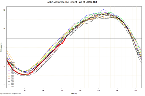 JAXA Antarctic Ice Extent - as of 2016-161