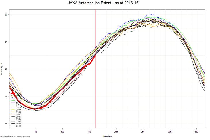 JAXA Antarctic Ice Extent - as of 2016-161