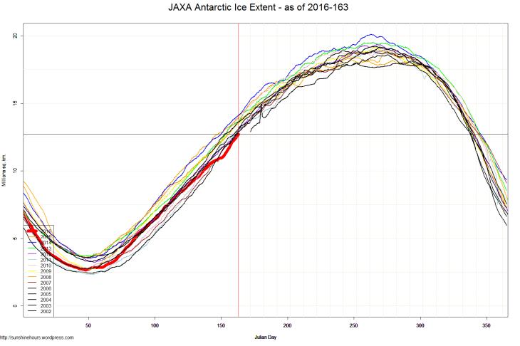 JAXA Antarctic Ice Extent - as of 2016-163