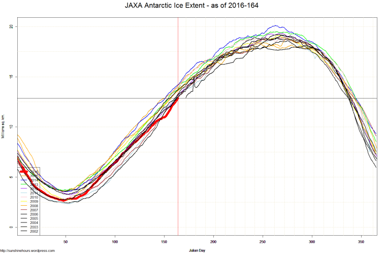 JAXA Antarctic Ice Extent - as of 2016-164
