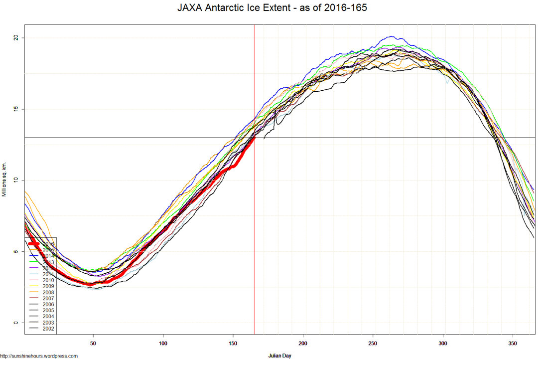 JAXA Antarctic Ice Extent - as of 2016-165