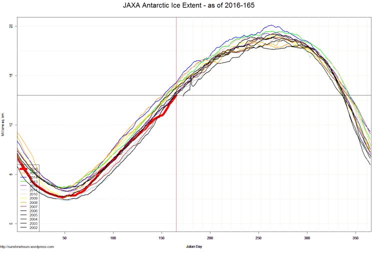 JAXA Antarctic Ice Extent - as of 2016-165