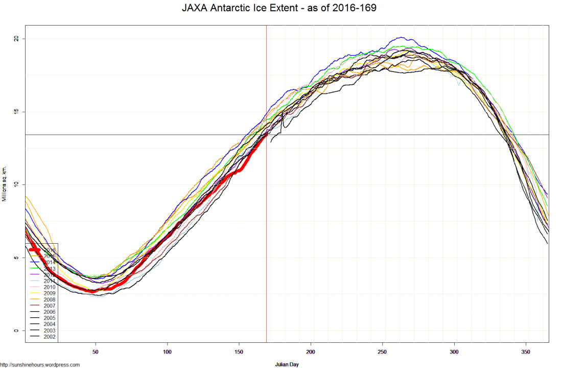 JAXA Antarctic Ice Extent - as of 2016-169