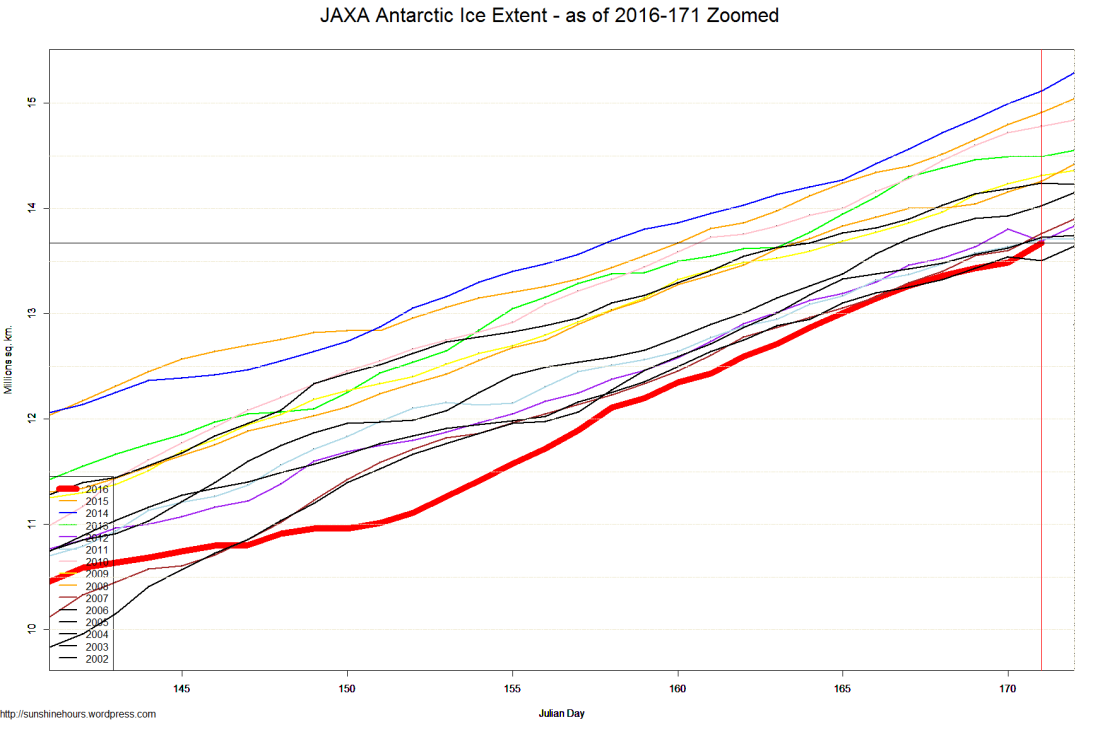 JAXA Antarctic Ice Extent - as of 2016-171 Zoomed