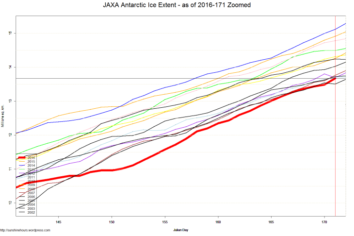 JAXA Antarctic Ice Extent - as of 2016-171 Zoomed