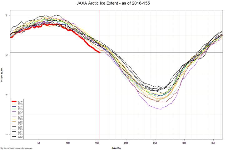 JAXA Arctic Ice Extent - as of 2016-155