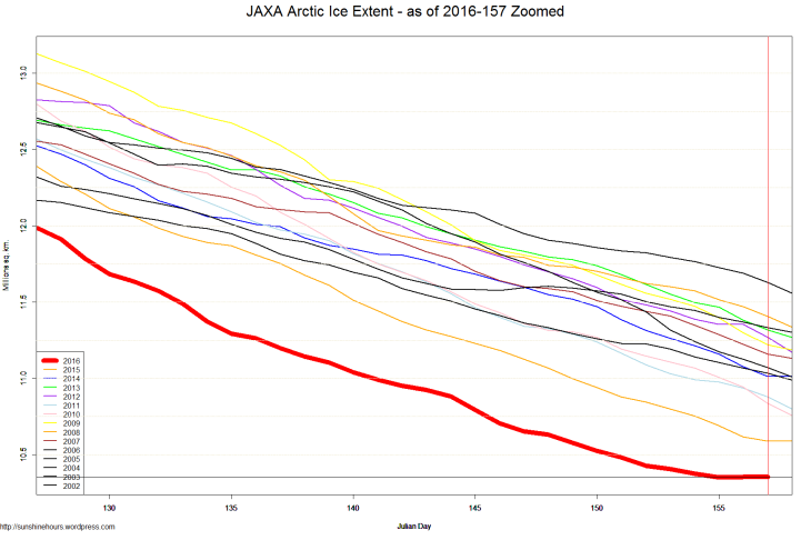 JAXA Arctic Ice Extent - as of 2016-157 Zoomed