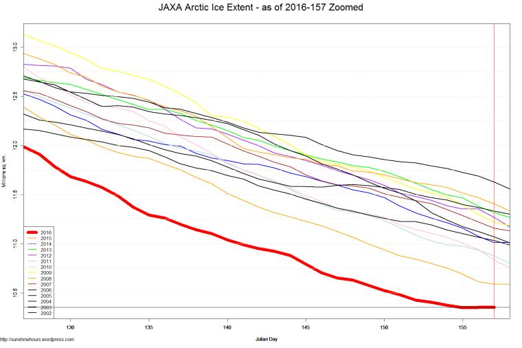 JAXA Arctic Ice Extent - as of 2016-157 Zoomed