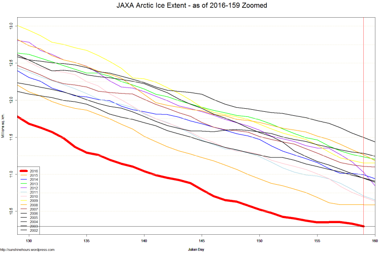 JAXA Arctic Ice Extent - as of 2016-159 Zoomed