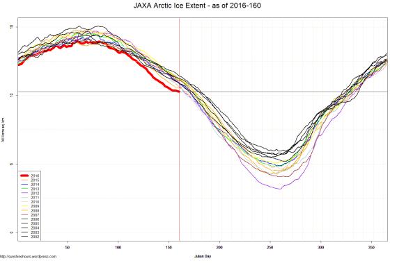 JAXA Arctic Ice Extent - as of 2016-160