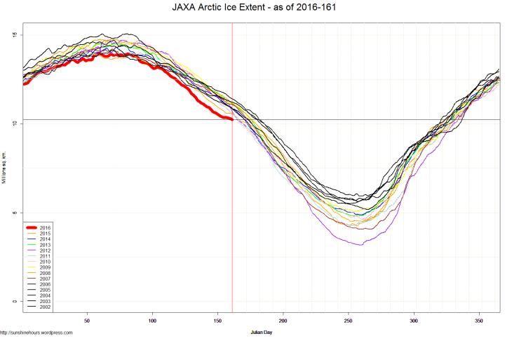 JAXA Arctic Ice Extent - as of 2016-161