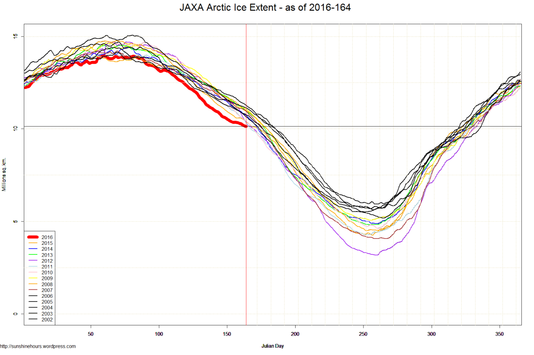 JAXA Arctic Ice Extent - as of 2016-164