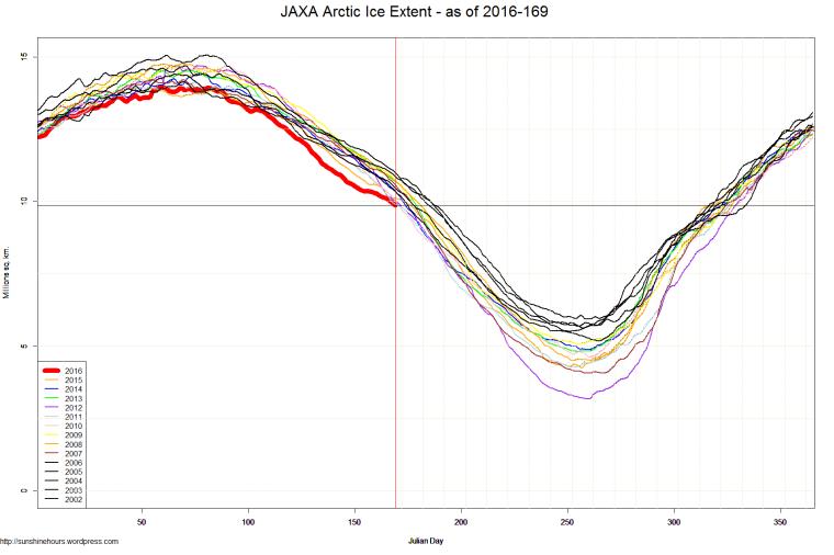 JAXA Arctic Ice Extent - as of 2016-169