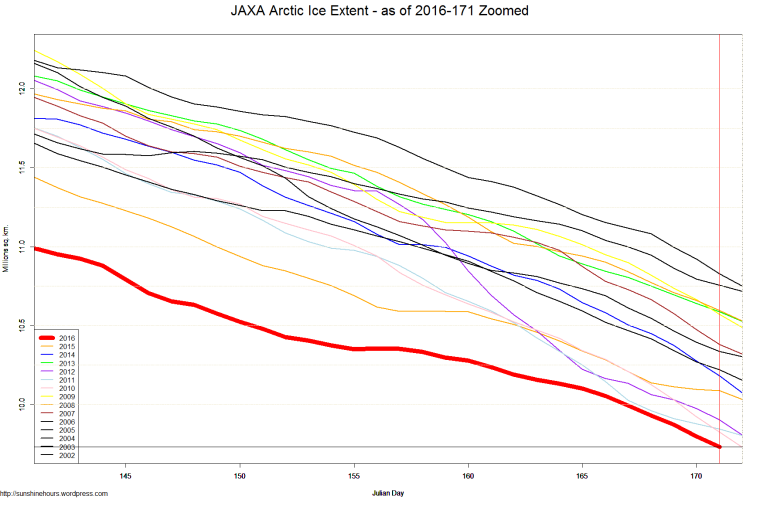 JAXA Arctic Ice Extent - as of 2016-171 Zoomed