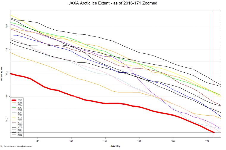 JAXA Arctic Ice Extent - as of 2016-171 Zoomed