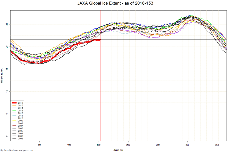JAXA Global Ice Extent - as of 2016-153