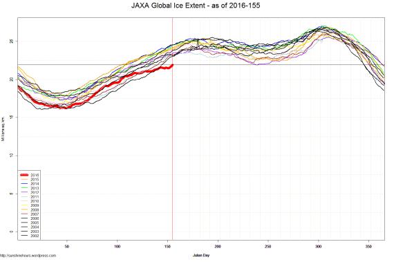 JAXA Global Ice Extent - as of 2016-155