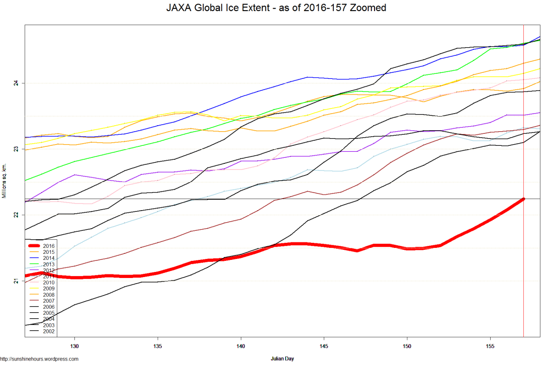 JAXA Global Ice Extent - as of 2016-157 Zoomed