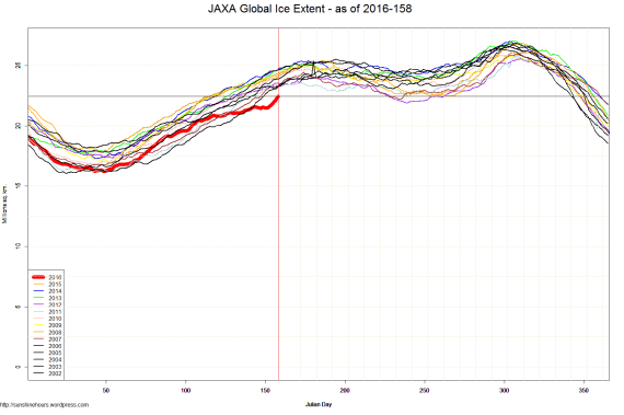 JAXA Global Ice Extent - as of 2016-158