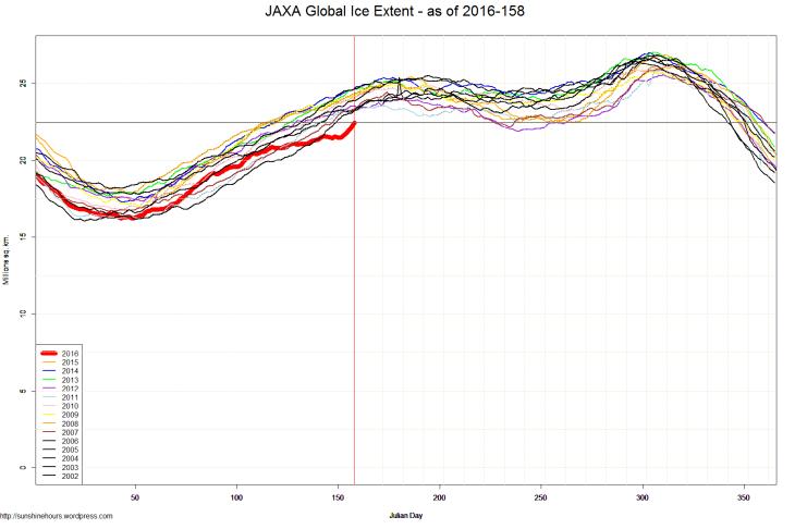 JAXA Global Ice Extent - as of 2016-158