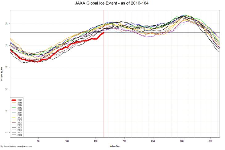 JAXA Global Ice Extent - as of 2016-164